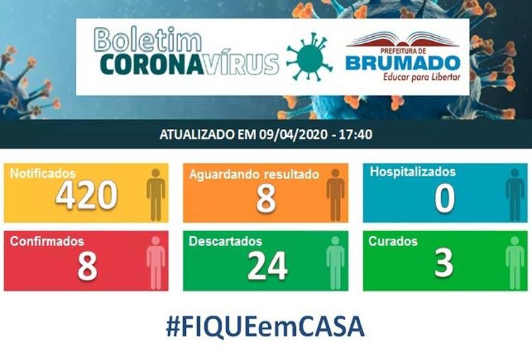 Brumado chega a 8 casos confirmados de Covid-19; três já foram curados