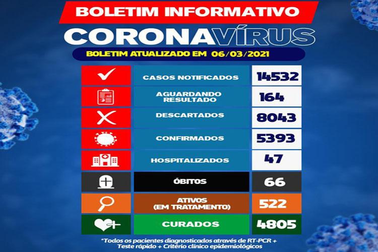 Brumado confirma o 66º óbito, 47 hospitalizados e 522 casos ativos de Covid-19