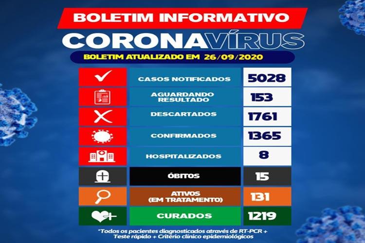 Covid-19: 131 pacientes seguem em tratamento contra o vírus em Brumado