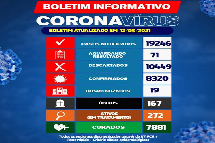 Número de pacientes hospitalizados de coronavírus tem queda em Brumado