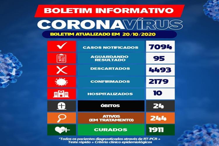 244 pacientes estão em tratamento da Covid-19 em Brumado