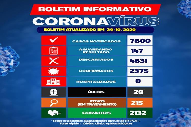 14 novos casos de coronavírus são confirmados nas últimas 24h em Brumado