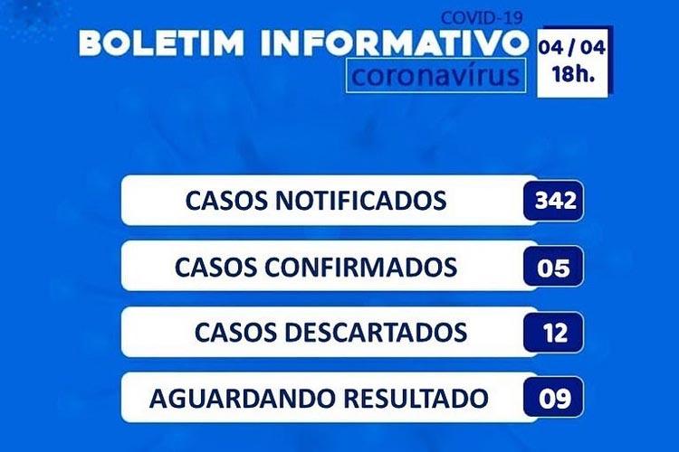 Brumado registra 342 casos suspeitos notificados de Covid-19 e 12 descartados
