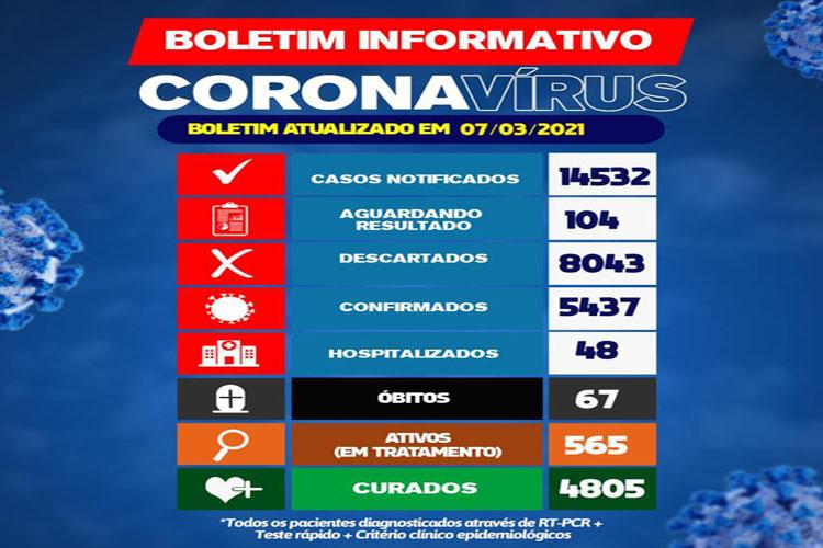 Brumado registra a 67ª morte e 565 casos ativos de coronavírus