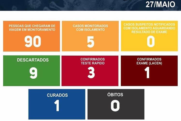 Rio do Antônio confirma 4º caso da Covid-19 em paciente que esteve em Brumado e Conquista