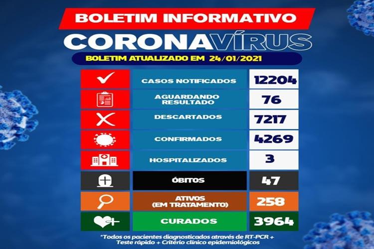 Brumado tem 258 pacientes em tratamento da Covid-19