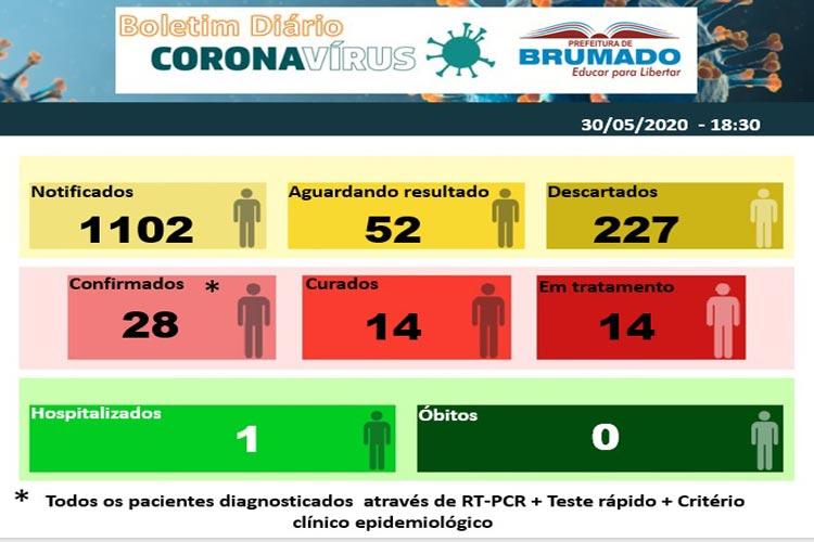 Coronavírus: Mais um paciente está curado e deixa a internação hospitalar em Brumado