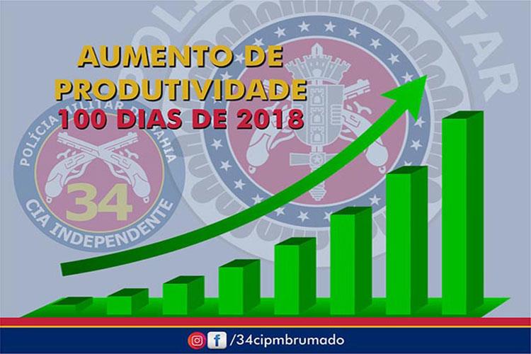 Brumado: 34ª CIPM aumenta produtividades nos primeiros 100 dias de 2018