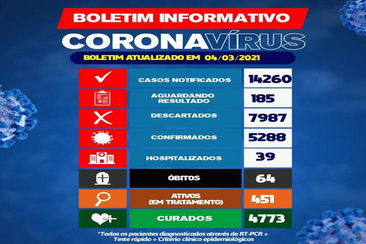 Brumado chega a 64ª morte e tem 39 pacientes hospitalizados por conta da Covid-19