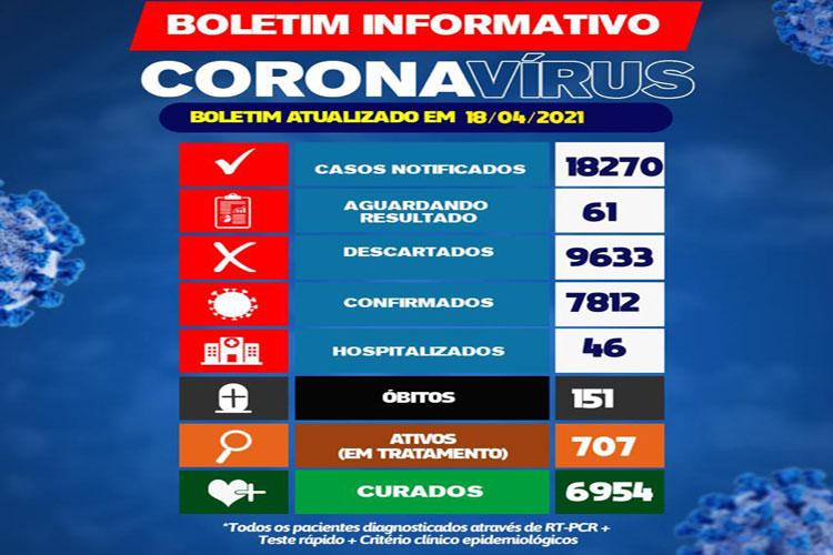 Brumado registra uma morte de coronavírus nas últimas 24h e tem 46 hospitalizados