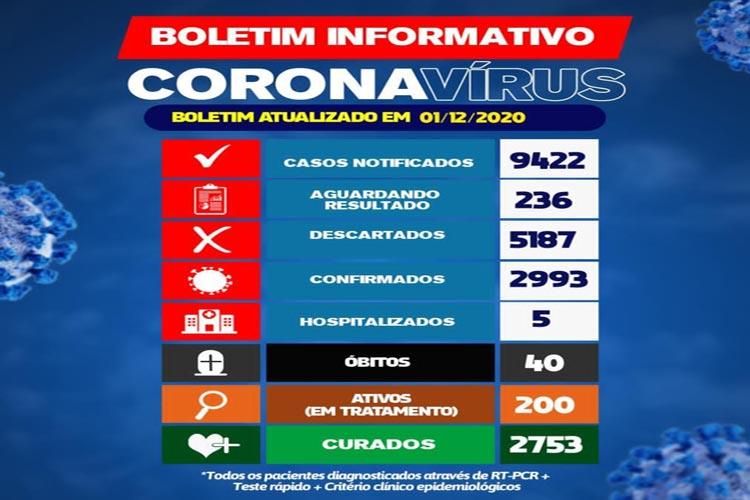200 pacientes seguem em tratamento contra o novo coronavírus em Brumado