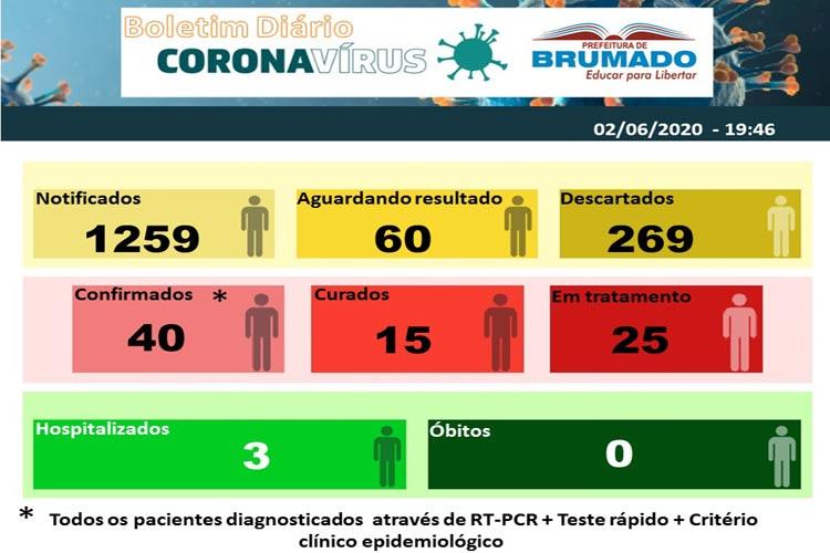Brumado chega a 40 casos de Covid-19 e 25 pacientes em tratamento