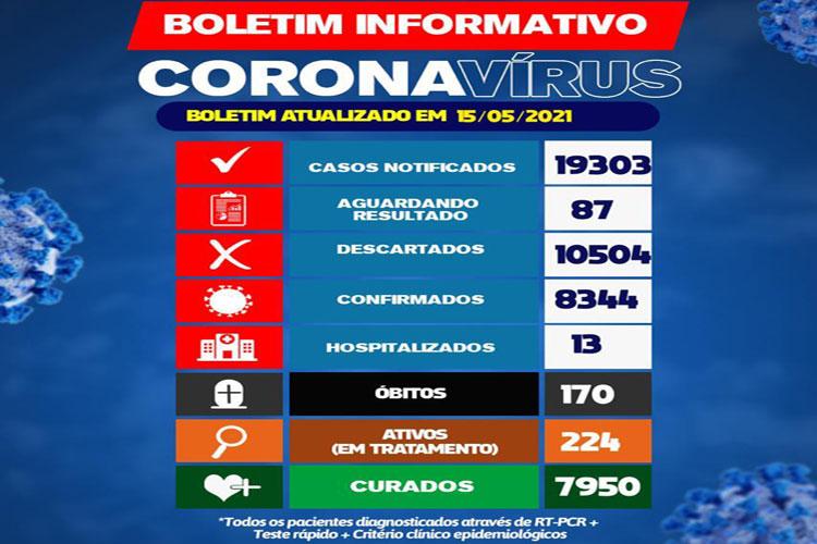 224 pessoas estão em tratamento da Covid-19 em Brumado; 13 estão hospitalizados