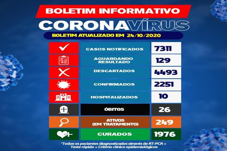 Boletim da Covid-19 não sofre alterações no município de Brumado neste sábado (24)