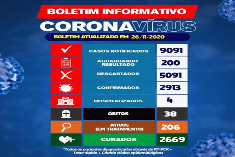 Brumado: 206 pacientes seguem em tratamento contra a Covid-19