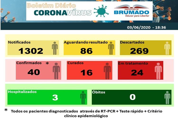 Brumado não confirma novos casos e mais um paciente é curado do coronavírus