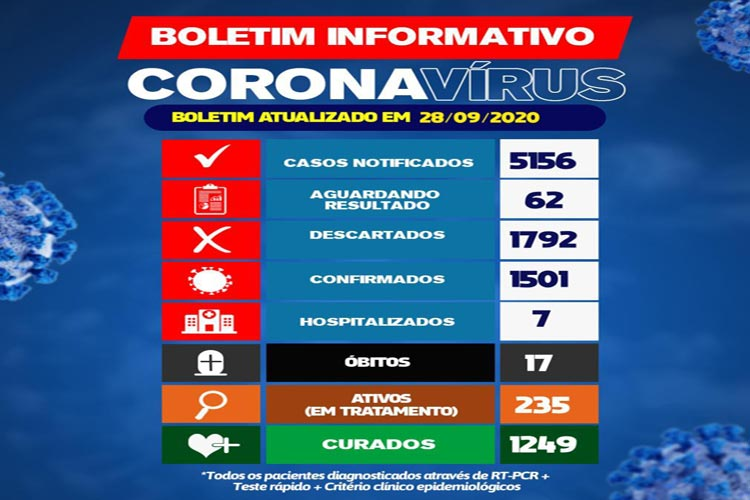 Covid-19: Brumado confirma 17ª morte e 235 pacientes em tratamento da doença na cidade