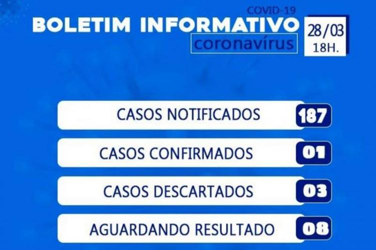 Secretaria de saúde confirma 187 casos suspeitos do novo coronavírus em Brumado