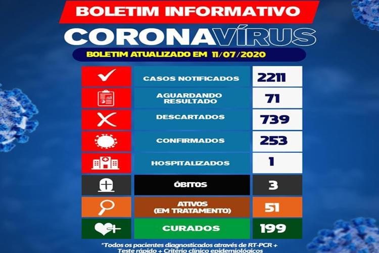 Brumado não registra nenhum novo caso de Covid-19 nas últimas 24h