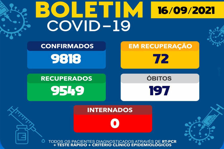 Segue em queda, casos ativos de Covid-19 em Brumado