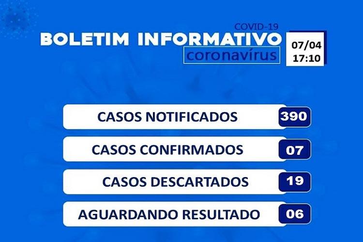 Brumado tem 390 casos suspeitos notificados de coronavírus e 19 descartados