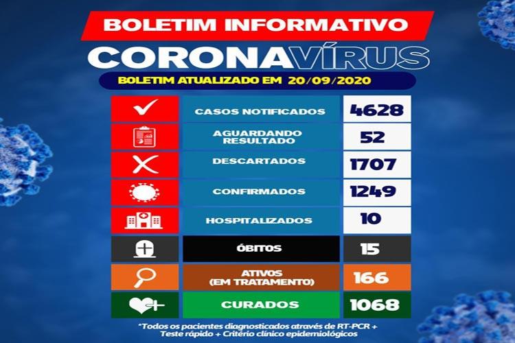 Covid-19: 166 pacientes estão em tratamento da doença em Brumado