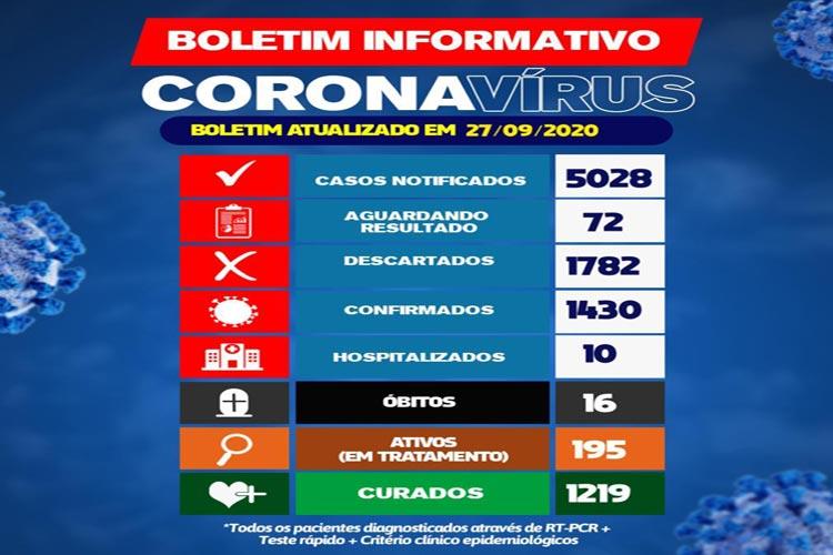 Coronavírus: Brumado confirma 16º óbito e 65 novos casos nas últimas 24h