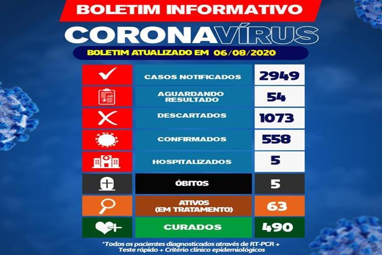 Covid-19: Brumado tem cinco pacientes internados