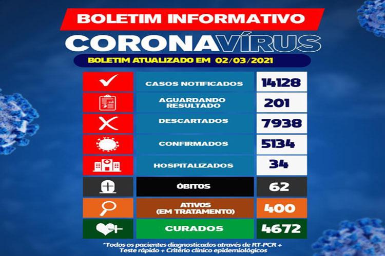 Pela primeira vez desde o início da pandemia, Brumado atinge 400 casos ativos de Covid-19