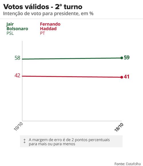Bolsonaro continua com larga vantagem sobre Haddad, aponta pesquisa Datafolha