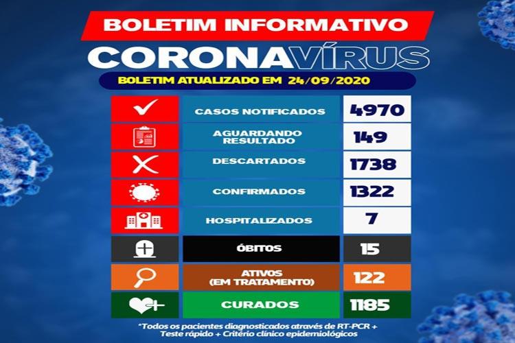 122 pacientes seguem ativos e em tratamento contra a Covid-19 em Brumado