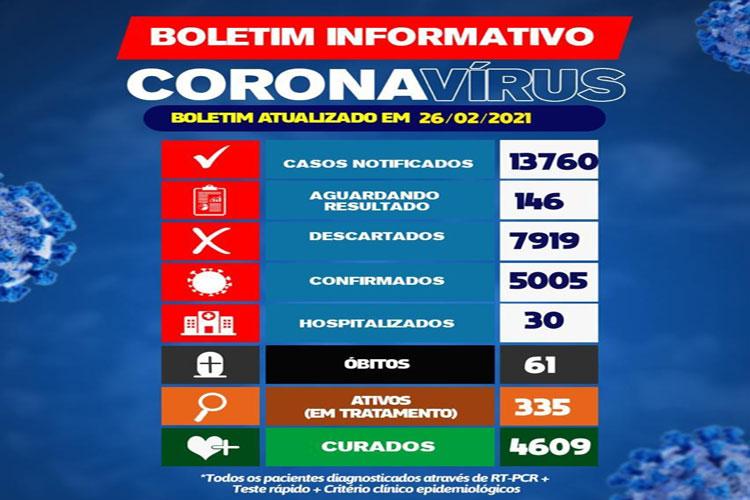 Brumado confirma mais dois óbitos de Covid-19, ultrapassa 5 mil casos confirmados e 335 casos ativos