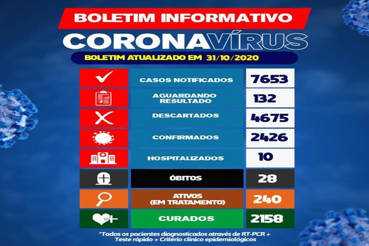 Brumado confirma 28 casos do novo coronavírus nas últimas 24h