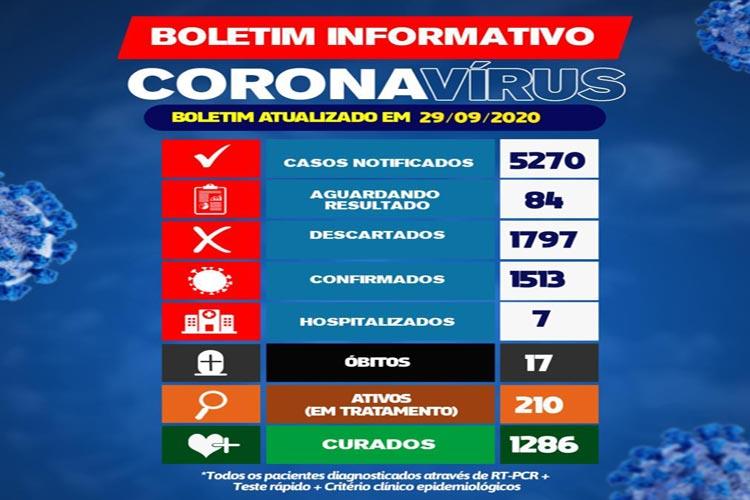 Brumado tem 12 novos casos e 210 pacientes estão com o coronavírus ativo