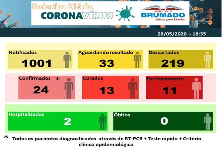 Brumado: Secretaria de saúde confirma 24 casos positivos da Covid-19 e 2 pacientes hospitalizados