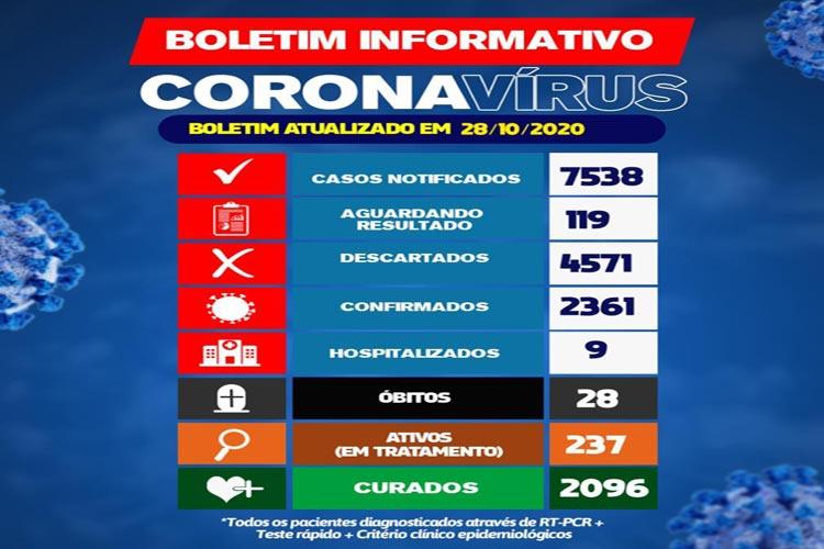 Covid-19: Brumado chega ao 28º óbito da doença
