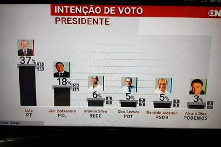 Ibope: Lula lidera com 37%; sem petista, Bolsonaro aparece à frente com 20%