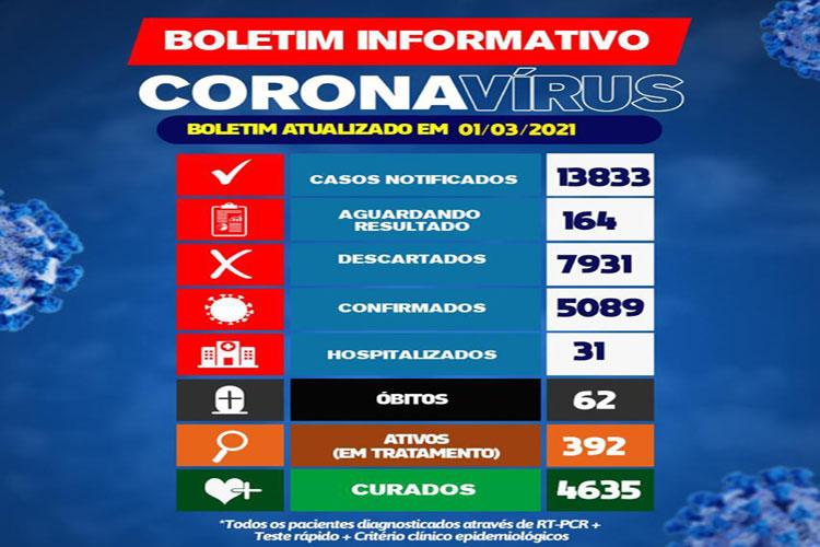 Brumado confirma 62ª morte de coronavírus e tem 392 pacientes ativos