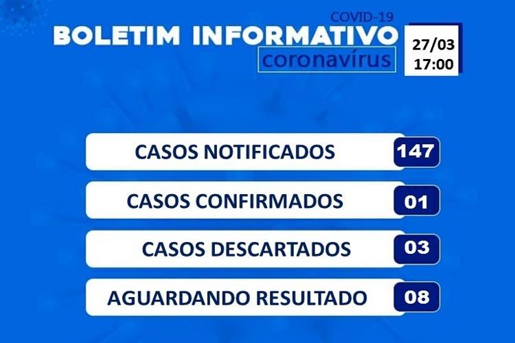 Sobe para 147 casos suspeitos da Covid-19 no município de Brumado