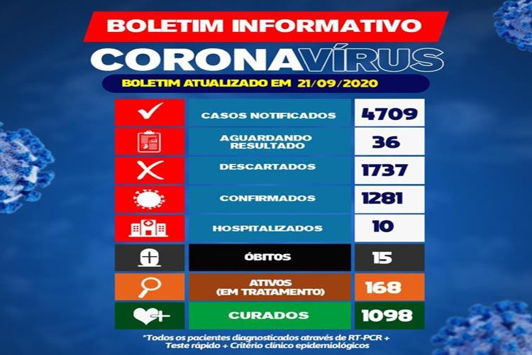 Brumado contabiliza mais 32 novos casos de coronavírus nas últimas 24h