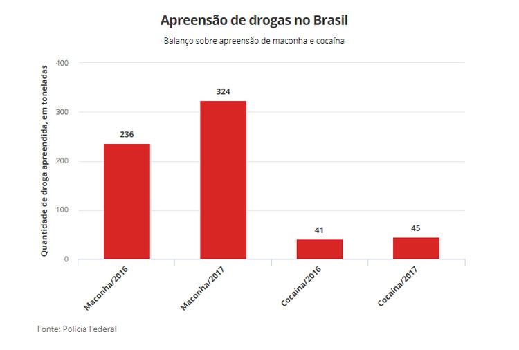 PF: 2017 teve a maior apreensão de cocaína e maconha desde 1995