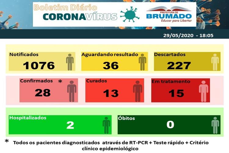 Coronavírus: De 28 casos confirmados, Brumado tem 15 pacientes em tratamento e 13 curados