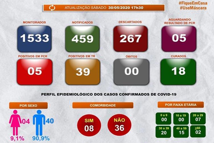 Guanambi registra 17 casos de Covid-19 em 24h e chega a 44 pessoas infectadas